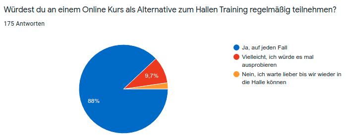 Online-Training als Alternative